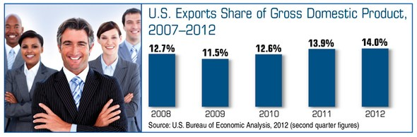 Adding Exports to Growth Strategies
