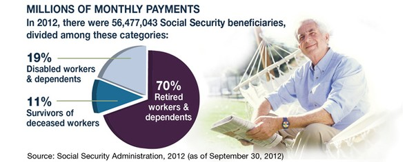 Are You Ready for E-Social Security?