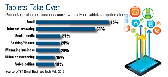 Tablets May Help Simplify Small-Business Tasks
