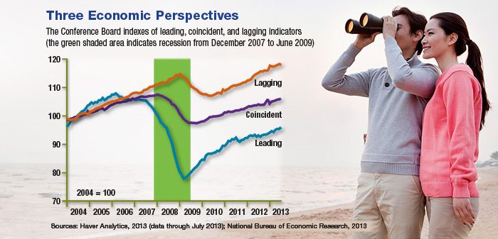 use of leading economic indicators to forecast the future direction of the macroeconomy The conference board leading economic index® (lei) for the us increased in july economy will continue expanding through second half the conference board leading economic index® (lei)for theus increased 06 percent in july to 1107 (2016 = 100), following a 05 percent increase in june, and a 01 percent increase in may.
