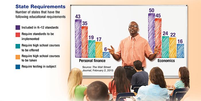 Newsletter Teaching Children About Finance Teaching