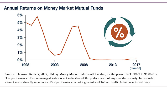 Newsletter Why Hold Money Market Mutual Funds Why Hold Money
