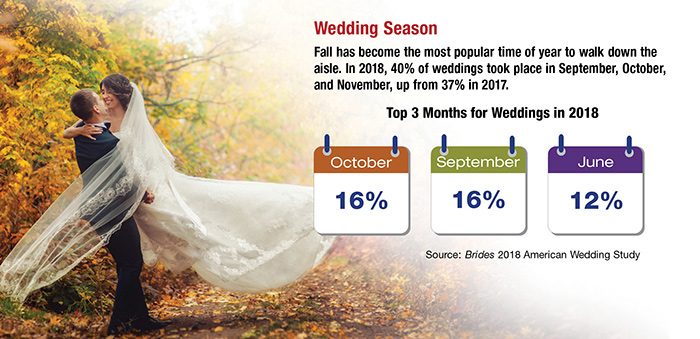 Wedding season chart of top 3 months for weddings: October, September and June. Bride and groom surrounded by fall foliage.