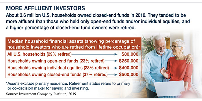 Chart showing median household financial assets and percentage of retirees holding closed end funds.
