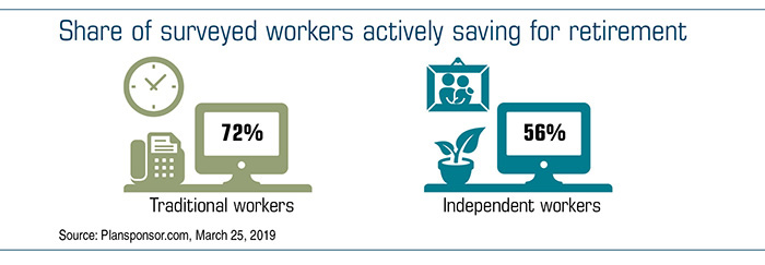 Chart showing the share of surveyed workers actively saving for retirement
