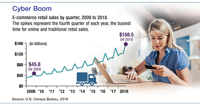 Fever line chart shows E-commerce retail sales by quarter 2009 to 2018 starting at $45.8 billion in Q4 2009 through $158.5 billion in Q4 2018. Accompanying image of woman shopping online.