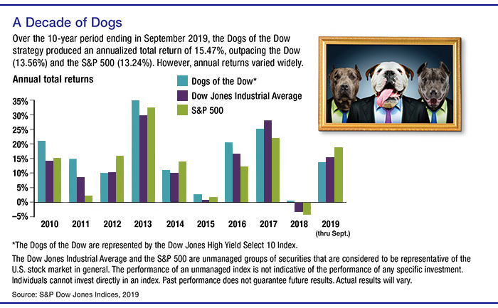 A bar chart that compares 10 years of Annual Total Returns of Dogs of the Dow, Dow Jones Industrial Average and S&P 500.