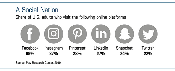 Chart showing logos of social media platforms and the percentage of US adults who visit them.