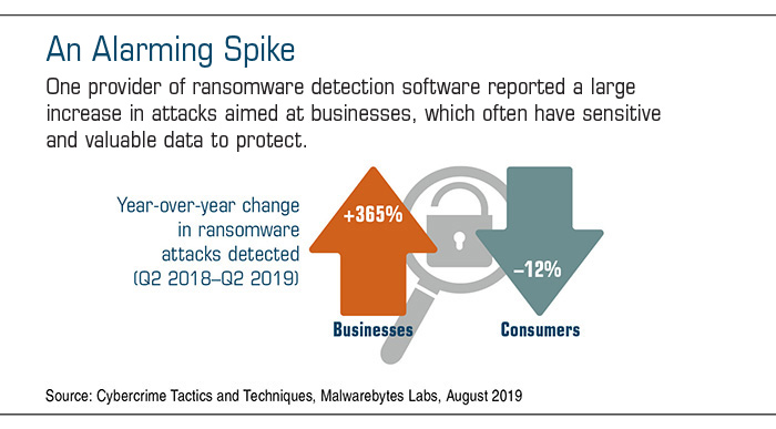 Arrows depict the rise in ransomware attacks targeting businesses +365% vs. a drop of 12% in attacks targeting consumers from Q2 2018-Q2 2019.