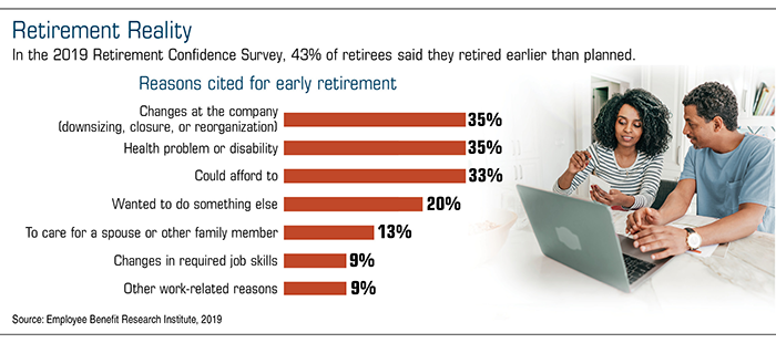 Horizontal bar chart that shows reasons people retired early