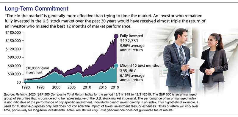 1989-2019. Fully invested stock market investor earned 9.96% average annual return. Missing 12 best months earns just 6.15%.