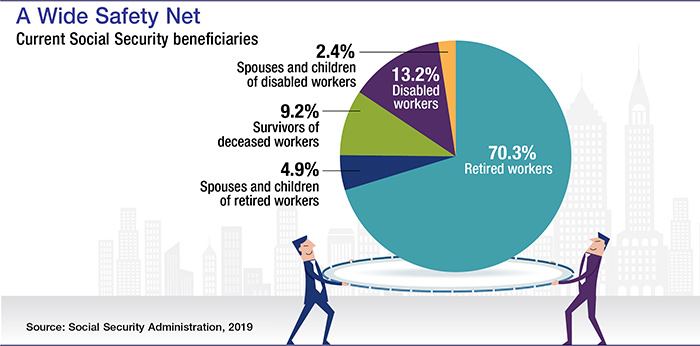 Social Security benefits about 70% retirees; 13% disabled; 9% deceased workers' survivors; 5% retiree families