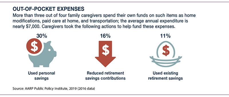 Caregivers spend nearly $7K a year. 30% use personal savings. 16% reduce retirement savings. 11% use retirement savings.