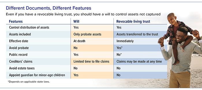 A will and revocable living trust differ by type and distribution of assets and in estate tax and probate matters.