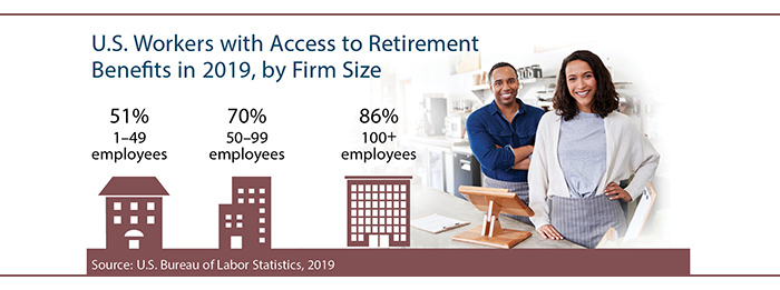 Retirement benefit access by firm's number of workers. 51% for 1-49 workers; 70% for 50-99; 86% for 100+.