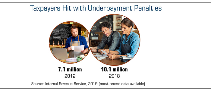 7.1 million self-employed taxpayers had underpayment penalties in 2012. 10.1 million had them in 2018.