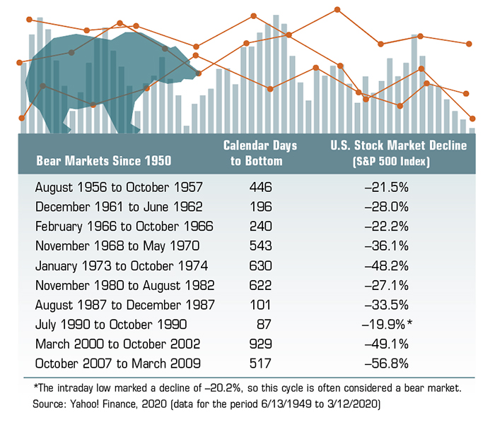 Bear markets since the 1950s, with declines including 21.5% in 1956-57, 48.2% in 1973-74, 49.1% in 2001-2, and 56.8% in 2009