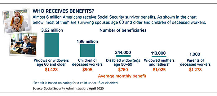 Of six million Social Security beneficiaries, most are surviving spouses age 60 and older or children of deceased workers