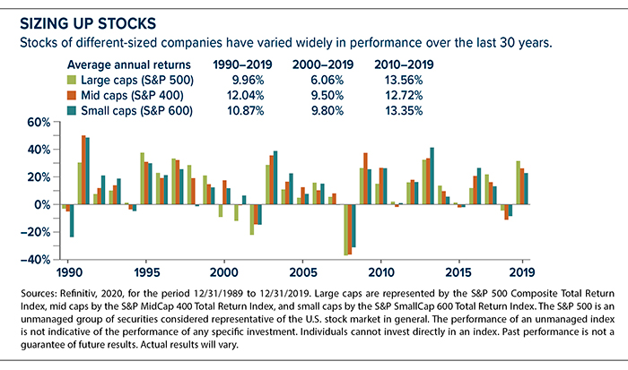 Average annual returns 1990-2019: large caps gained 9.96%, mid caps gained 12.04%, small caps gained 10.87%
