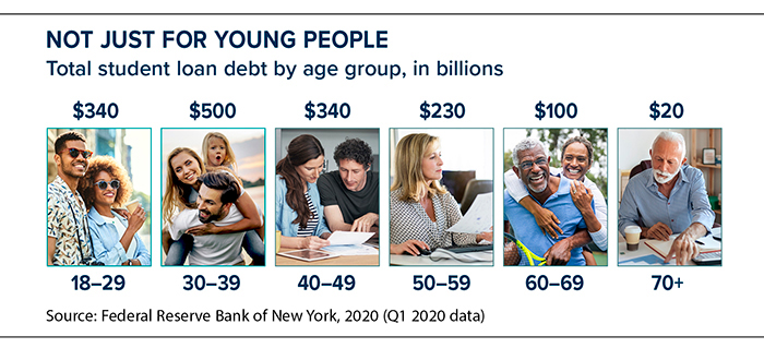 Student debt in billions owed by age: 18-24=$340, 30-39=$500, 40-49=$340, 50-59=$230, 60-69=$100, 70+=$20