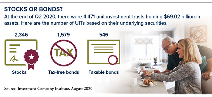 Q2 2020 underlying securities in 4,471 UIT trusts: 2,346 trusts in stocks; 1,579 in tax-free bonds; 546 in taxable bonds.