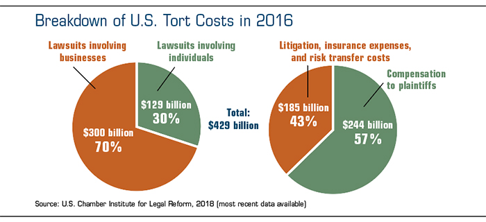 Tort costs 2016: Lawsuits involving businesses: $300 billion; litigation, etc.: $185 billion; settlements: $244 billion.