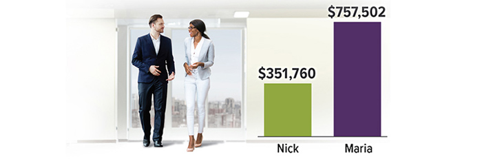 Nick contributes 6% a year to his 401(k). Maria adds extra 1% a year to hers (up to limit). In 30 years, Nick has $351,760. Maria has $757,502.