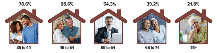 Age groups with mortgages by percentage: 35 to 44 with 78.6%, 45 to 54 with 68.6%,  55 to 64 with 54.3%, 65 to 74 with 39.2%, and 75+ with 21.8%