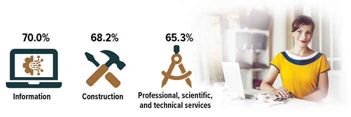 Information businesses are 70% home based. Construction is 68.2%. Professional, science and tech are 65.3%.