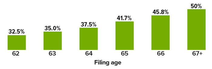 Spousal benefit as a percentage of worker's primary insurance amount. Filing age 62 = 32.5%, 63=35%, 64=37.5%, 65=41.7%, 66=45.8% and 67+=50%. Percentages are adjusted incrementally for other FRAs or filing ages. If your birthday is the first day of the month, the Social Security Administration calculates your benefit as if you were born in the previous month.