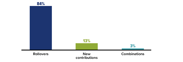 Shares of traditional IRA assets opened with rollovers=84%, new contributions=13%, and contributions=3%.