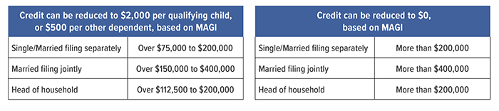 Phaseout credit in 2021. Credit can be reduced to $2000 per qualifying child, or $500 per other dependent, based on MAGI. Single/Married filing separately = over $75,000 to $200,000. Married filing jointly = over $150,000 to $400,000. Head of household = over $112,500 to $200,000. Credit can be reduced to $0, based on MAGI. Single/Married filing separately = more than $200,000. Married filing jointly = more than $400,000. Head of Household = more than $200,000.