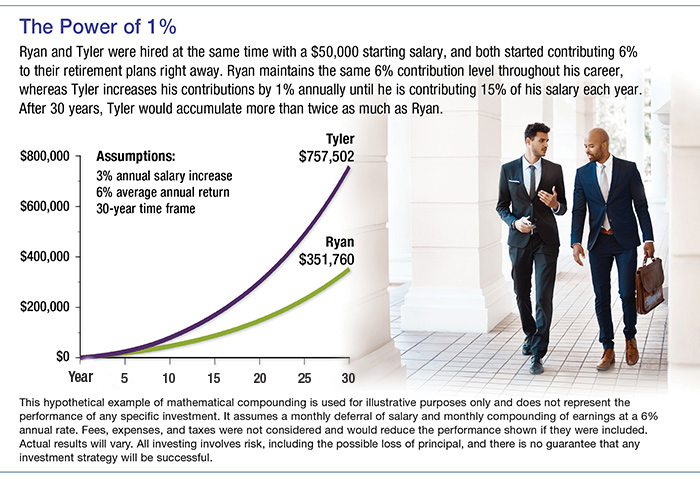 Chart shows the power of compounding by comparing the savings of two workers, one of whom increases his retirement plan contribution by 1% annually.