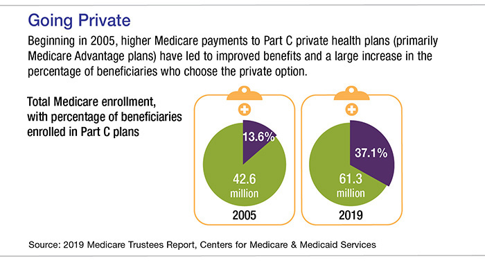 Pie chart showing total Medicare enrollment, including percentage of beneficiaries enrolled in Part C plans