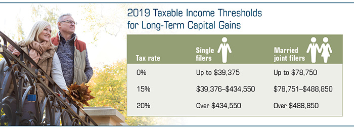 Chart of 2019 Taxable Income Thresholds for Long-Term Gains. Tax rates for Single filers and Married filers. Image of a couple.