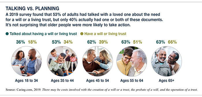 Chart comparing different generations of adults who talk about making a will versus those that already have a will or trust.