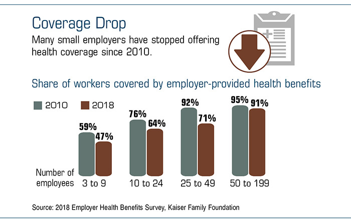 Bar chart comparing 2010 and 2018 Share of Workers covered by employer-provided health benefits.