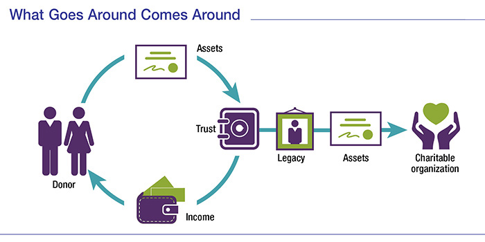 An infographic showing the process for donating to a charitable remainder trust