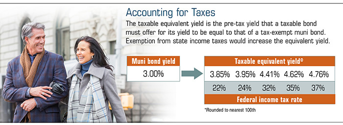 Chart comparing the taxable equivalent yield of a taxable bond to the yield of a tax-exempt muni bond.