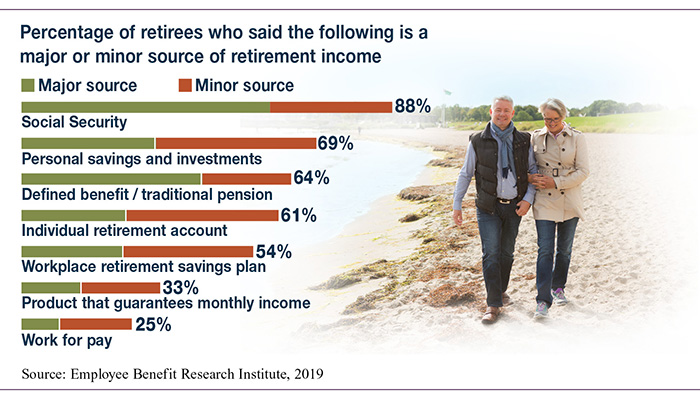 Bar chart showing the percentage of major and minor income sources reported by retirees.
