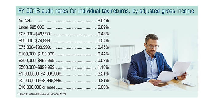 Chart that shows the 2018 audit rates for individual tax returns, ranked by adjusted gross income