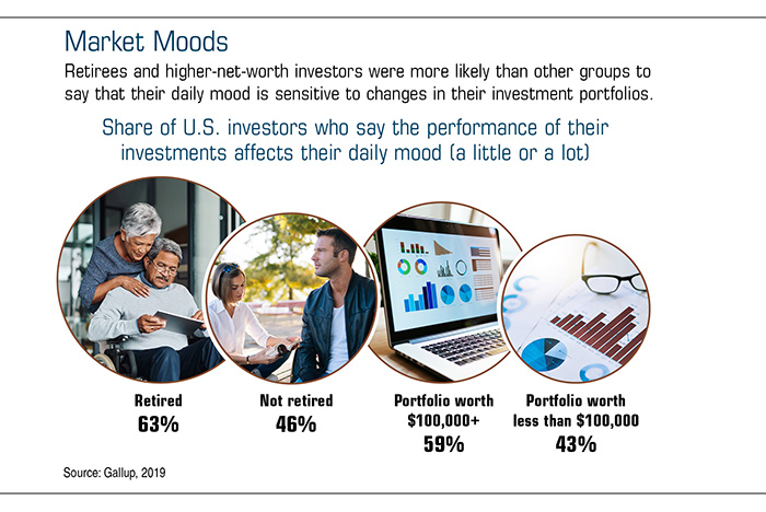 Chart showing a percentage of U.S. investors who say the performance of their investments affects their daily mood.
