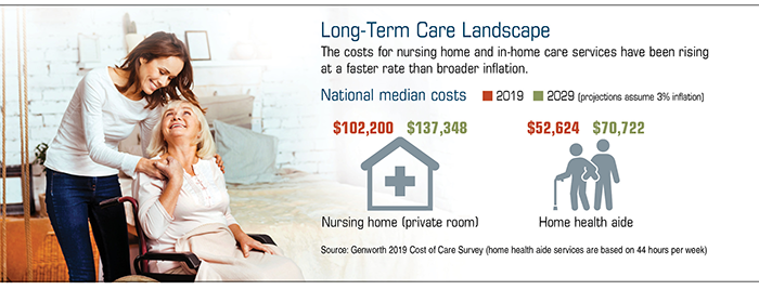 A chart that shows the costs for nursing home and in-home care services have been rising at a faster rate than broader inflation.