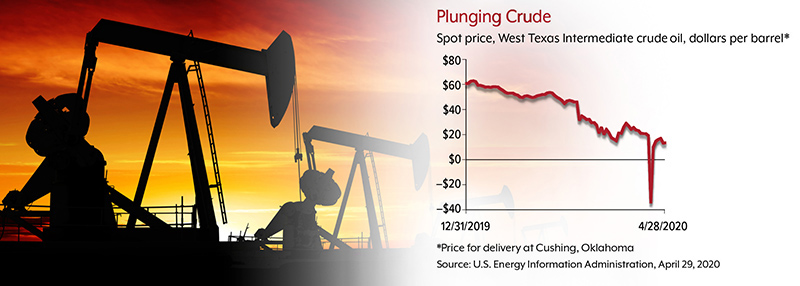 WTI crude spot prices fell from over $60 to -$37 a barrel, then rose to $10 a barrel, 12/31/2019 to 4/21/2020