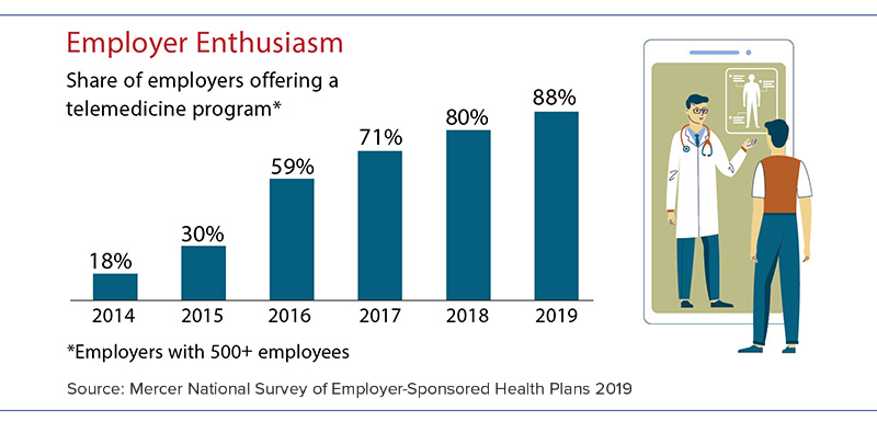 Percentage of employers offering telemedicine. 18% in 2014; 30% in 2015; 59% in 2016; 71% in 2017; 80% in 2018; 88% in 2019.