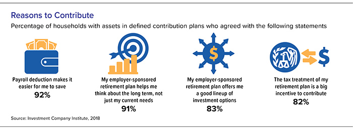 Workers say defined contribution plans help them save; promote long-term plans; and have good investments and tax incentives.