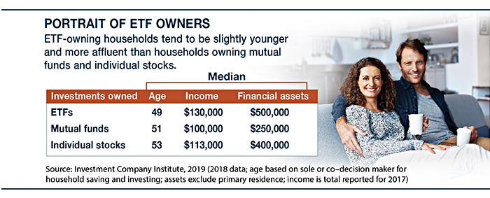 Younger, more affluent households tend to own ETFs vs. households owning mutual funds and stocks.
