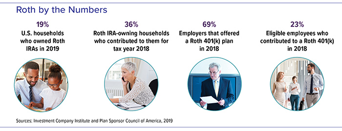 In 2018, 36% of Roth owners contributed, 69% of employers offered Roth 401(k)s, 23% of employees contributed. 19% Roth IRA ownership in 2019