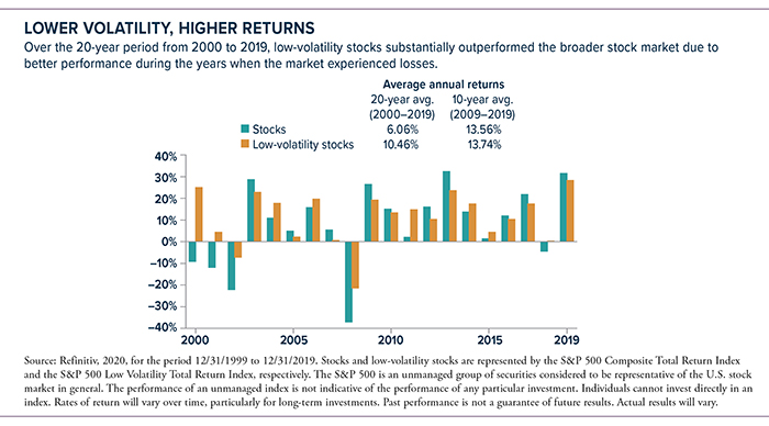 2000-2019 avg annual returns: stocks-6.06%, low-volatility stocks-10.46%. 2009-2019 stocks-13.56%, low-volatility stocks-13.74%.