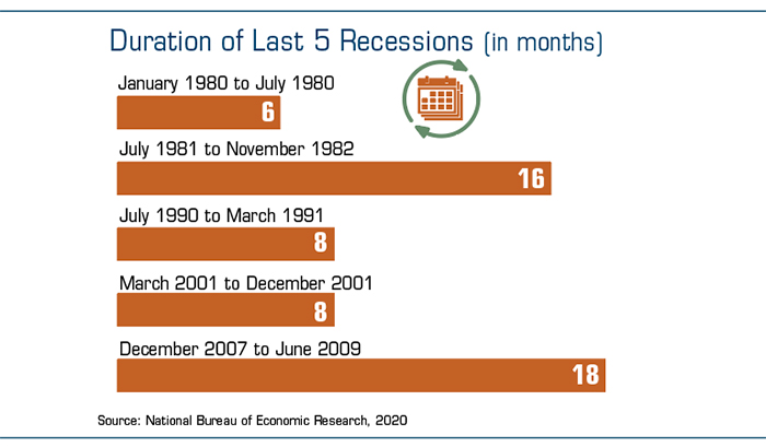 Recession length: January 1980: 6 months; July 1981: 16 months; July 1990: 8 months; March 2001: 8 months; December 2007: 18 months.